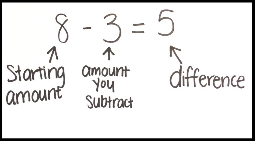 Developing Mathematical Language is Hard Work