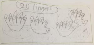 Miles drew 4 hands and counted the fingers by 1s